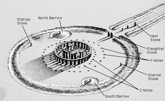 stonehenge mystery uncovered i am correct